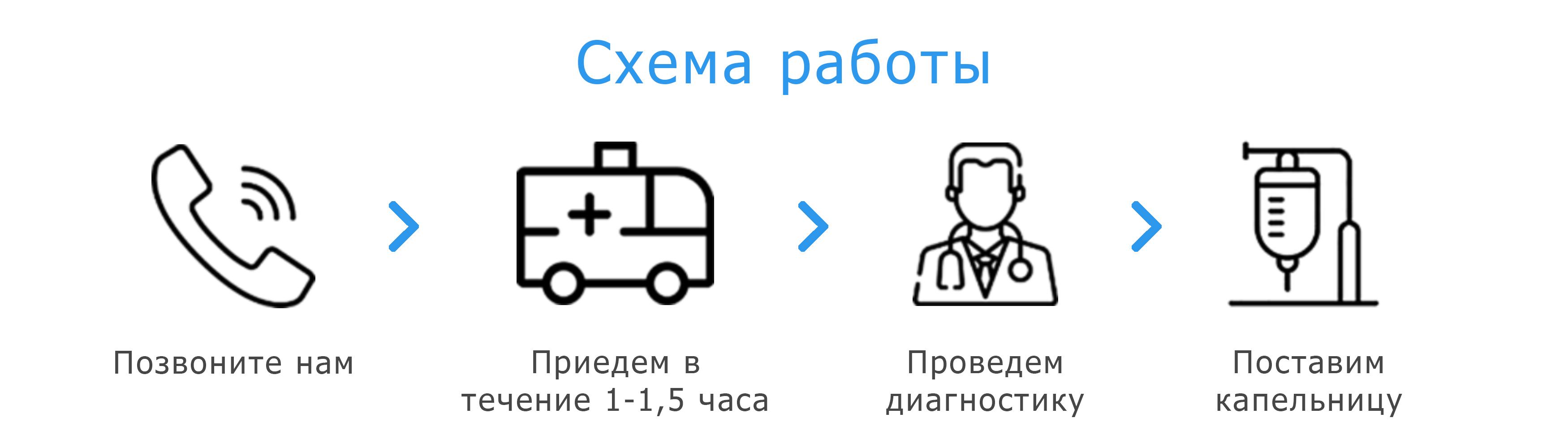 Схема работы постановки капельницы на дому врачами клиники medinhome