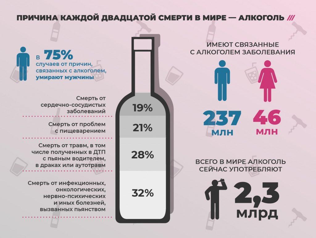 каждый двадцатый человек в мире умирает от алкоголя